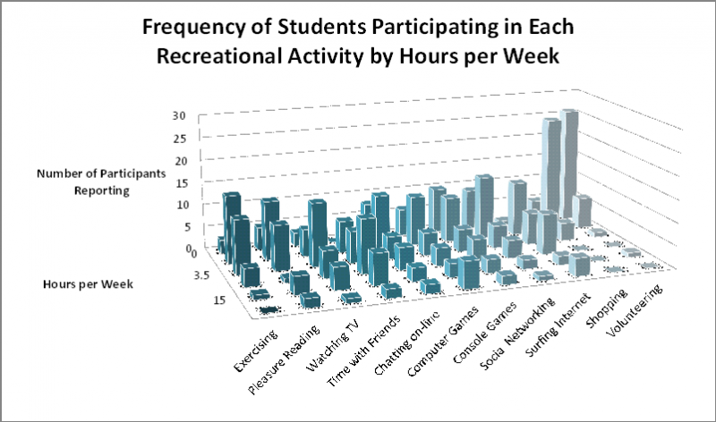 Frequency of Recreational Activities