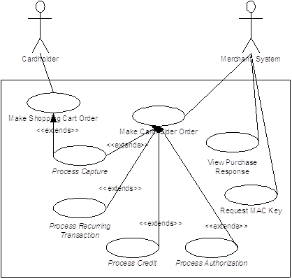 General System Use Case Diagram