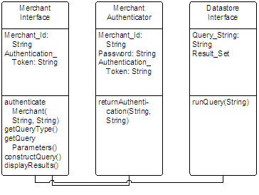 Purchase Response Class Diagram