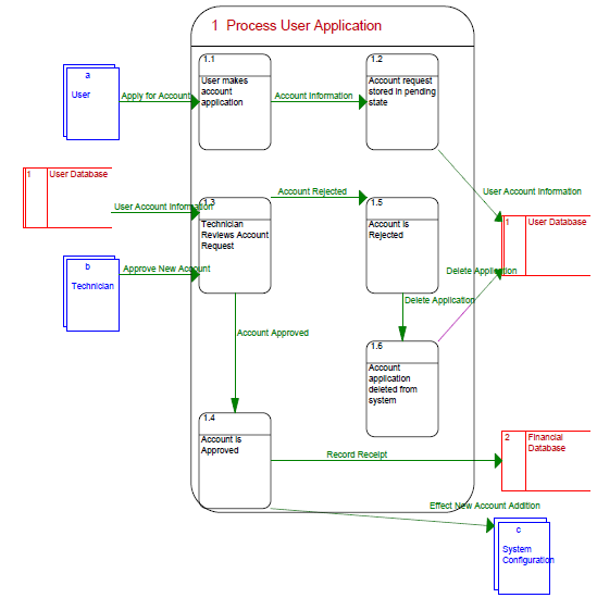 process user application data flow diagram   nieder er caprocess user application data flow diagram  ‹