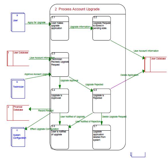 2  Process User Upgrade Data Flow Diagram