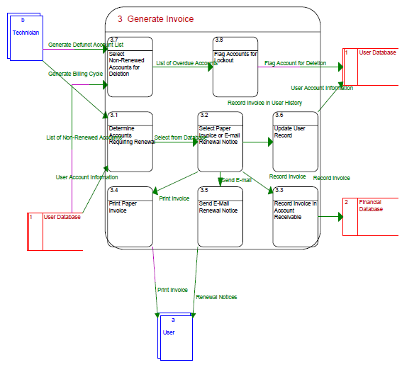 Generate Invoice Data Flow Diagram. U2039  Generate An Invoice