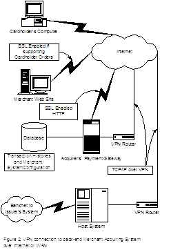 Figure 2: VPN Connection to back-end Merchant Acquiring System over Internet or WAN