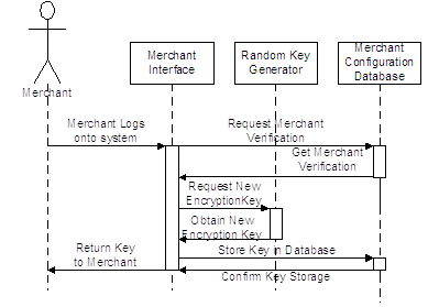 Request MAC Key Sequence Diagram