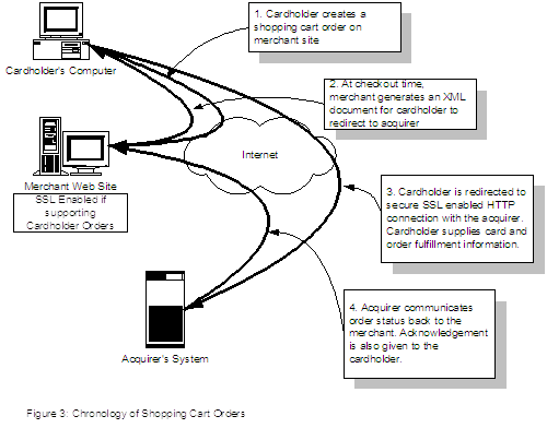 Figure 3: Workflow of Shopping Cart Orders